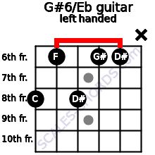 G#6/Eb guitar chord left handed