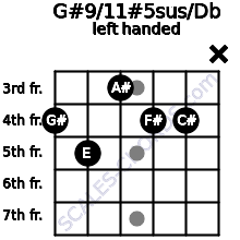 G#9/11#5sus/Db guitar chord left handed