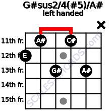 G#sus2/4(#5)/A# guitar chord left handed