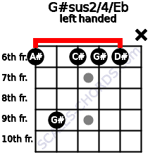 G#sus2/4/Eb guitar chord left handed