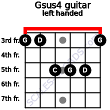 Gsus4 guitar chord left handed