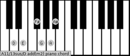 A11/13sus/D add(m2) Piano chord chart