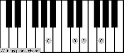 A11sus piano chord