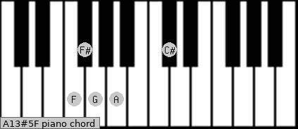 A13#5/F Piano chord chart