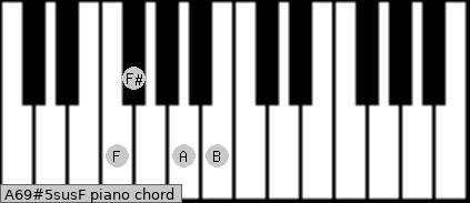 A6/9#5sus/F Piano chord chart