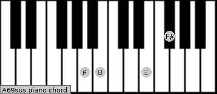 A6/9sus piano chord