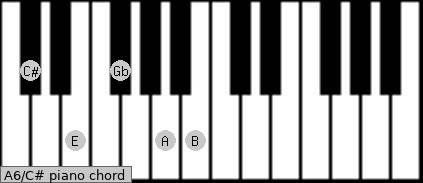 A6\C# piano chord