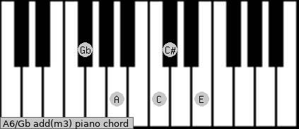A6/Gb add(m3) piano chord