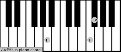 A6#5sus piano chord