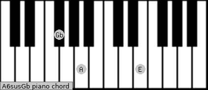 A6sus/Gb Piano chord chart