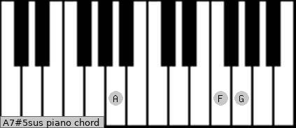 A7#5sus piano chord