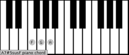 A7#5sus/F Piano chord chart