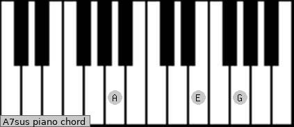 A7sus piano chord