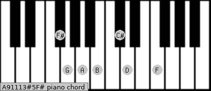 A9/11/13#5/F# Piano chord chart