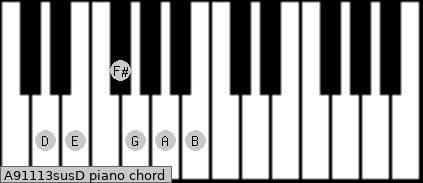 A9/11/13sus/D Piano chord chart