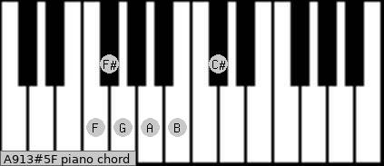 A9/13#5/F Piano chord chart