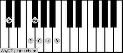 A9\C# piano chord