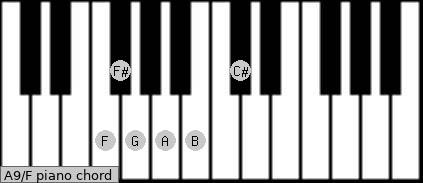 A9\F piano chord