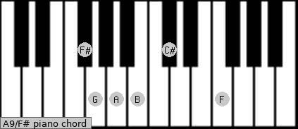A9\F# piano chord
