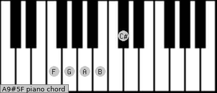 A9#5/F Piano chord chart