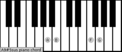 A9#5sus piano chord