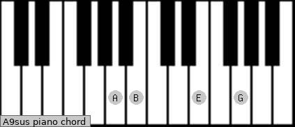 A9sus piano chord