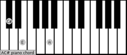 A/C# Piano chord chart