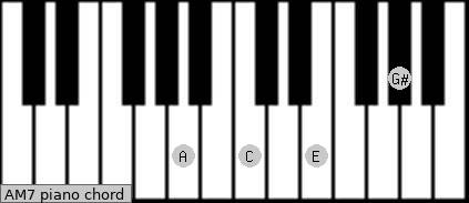 A-(M7) Piano chord chart
