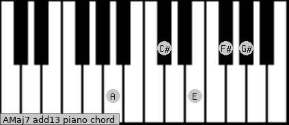 AMaj7(add13) Piano chord chart