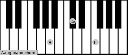 Aaug Piano chord chart