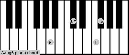 Aaug6 piano chord