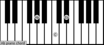 chord symbols abm related chords g# chord diagram for piano click here ...