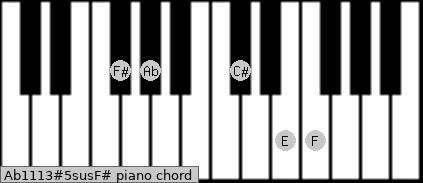 Ab11/13#5sus/F# Piano chord chart