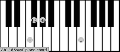 Ab13#5sus/F Piano chord chart