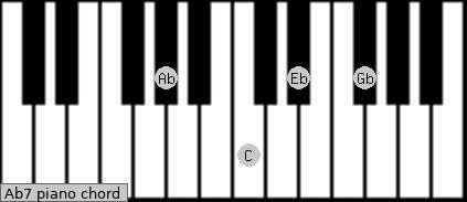Ab7 Piano Chord A Flat Dominant Seventh Charts And Sounds