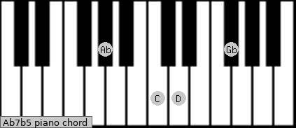 Chord Database Piano Key Ab Scales Chords