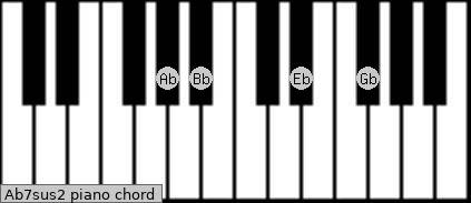 Ab7sus2 Piano chord chart