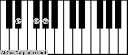 Ab7sus/D# Piano chord chart