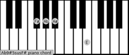 Ab9#5sus/F# Piano chord chart