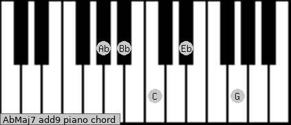 AbMaj7(add9) Piano chord chart