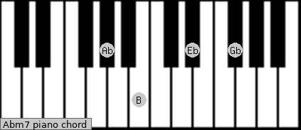 how to play dominant 7th scale on piano