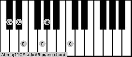 Abmaj11/C# add(#5) piano chord