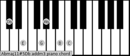 Abmaj11#5/Db add(m3) piano chord