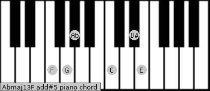 Abmaj13/F add(#5) piano chord