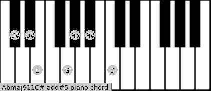 Abmaj9/11/C# add(#5) piano chord