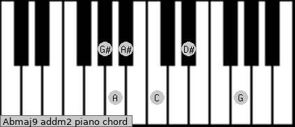 Abmaj9 add(m2) piano chord