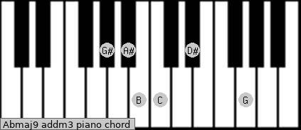 Abmaj9 add(m3) piano chord