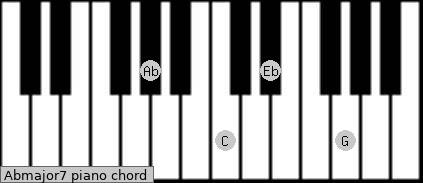 Abmajor7 Piano chord chart