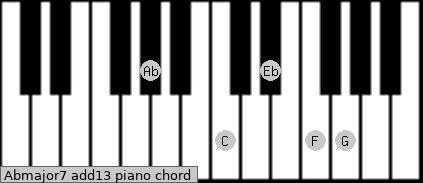 Abmajor7(add13) Piano chord chart