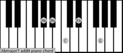 Abmajor7(add9) Piano chord chart